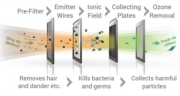 air purifier, air ionizer, home tech, health. Utilizing ionization, the X5 further cleanses the air and passes through multiple stages of filtration to improve odor and quality.