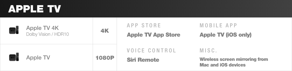 Apple TV is the perfect companion device for Apple enthusiast cord cutters, offering AirPlay support, a Siti remote, and intuitive interface.
