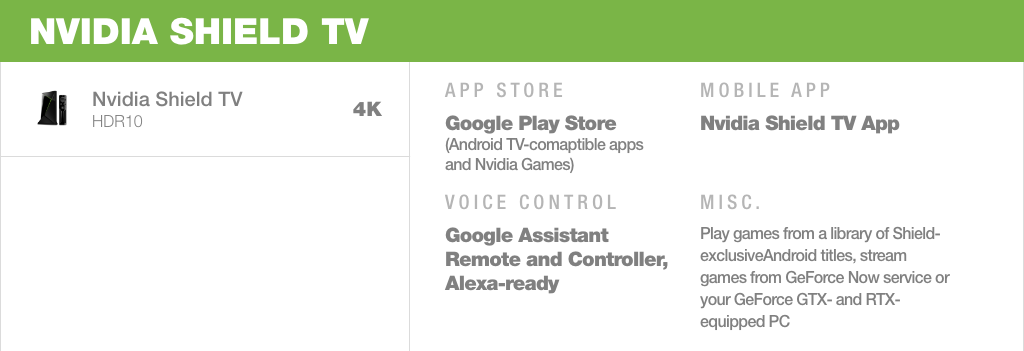 The Nvidia Shield TV is one of the best Android TV devices for gamers and cord cutters alike, with a great lineup of gaming content and great media features like 4K HDR capability.