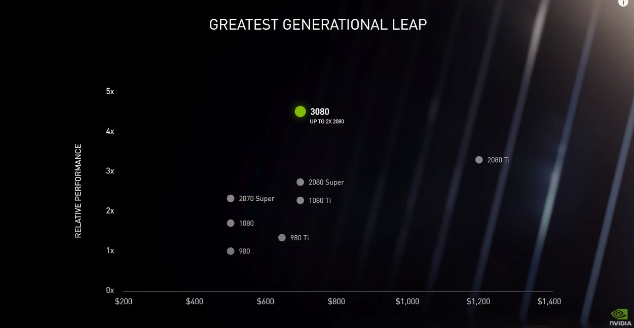 NVIDIA Geforce RTX 30 series generational graph