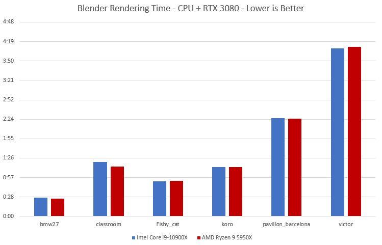 blender benchmark amd 5950x 3080