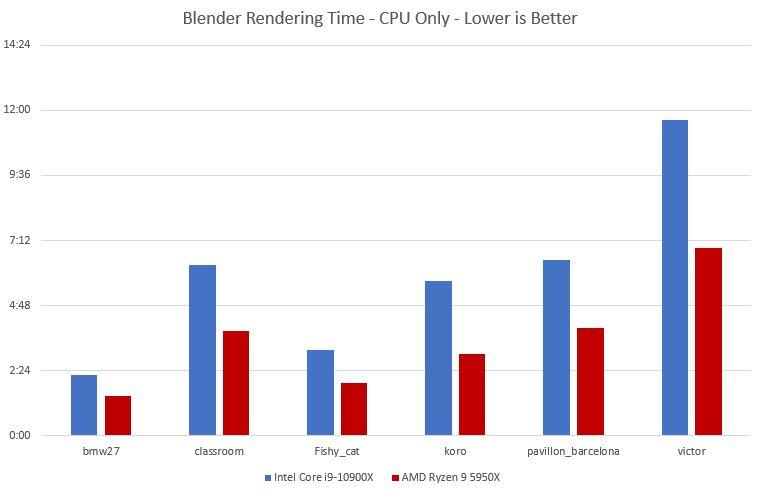 blender benchmark amd 5950x