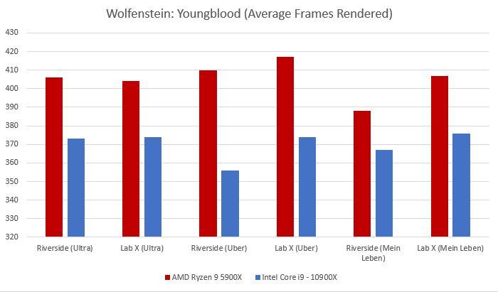 wolfenstein youngblood amd 5000