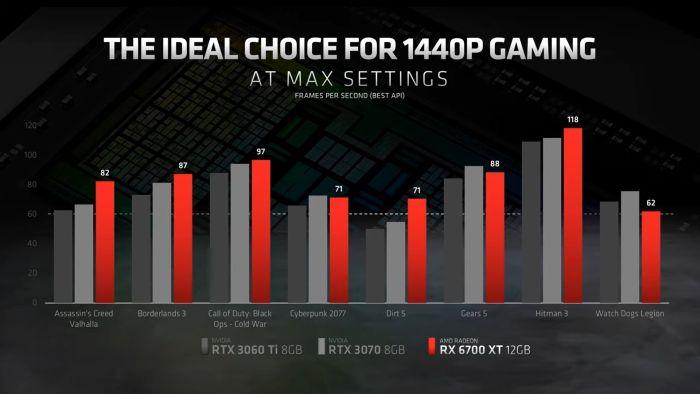 RX 6700 XT vs current competition