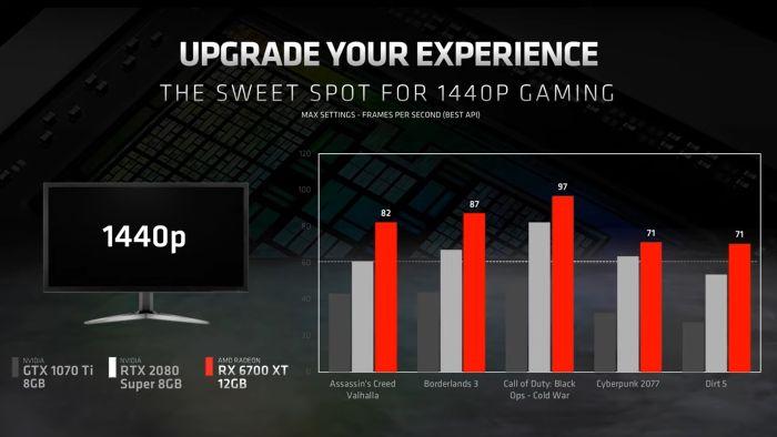 RX 6700 XT vs previous competitors