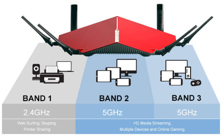 What is Tri-Band Wi-Fi? - Newegg Insider