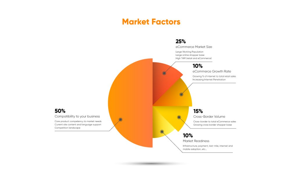 cross-border market factors