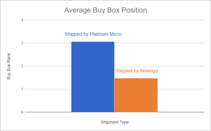 platinum-micro-sbn-buy-box-position