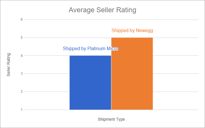 platinum-micro-sbn-seller-rating