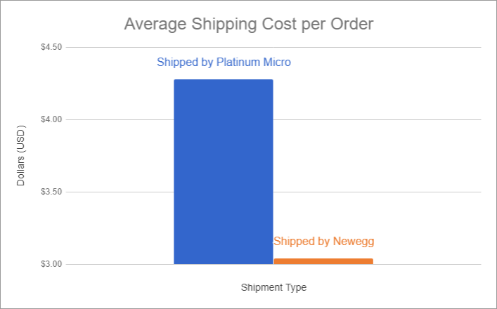 platinum-micro-sbn-shipping-costs
