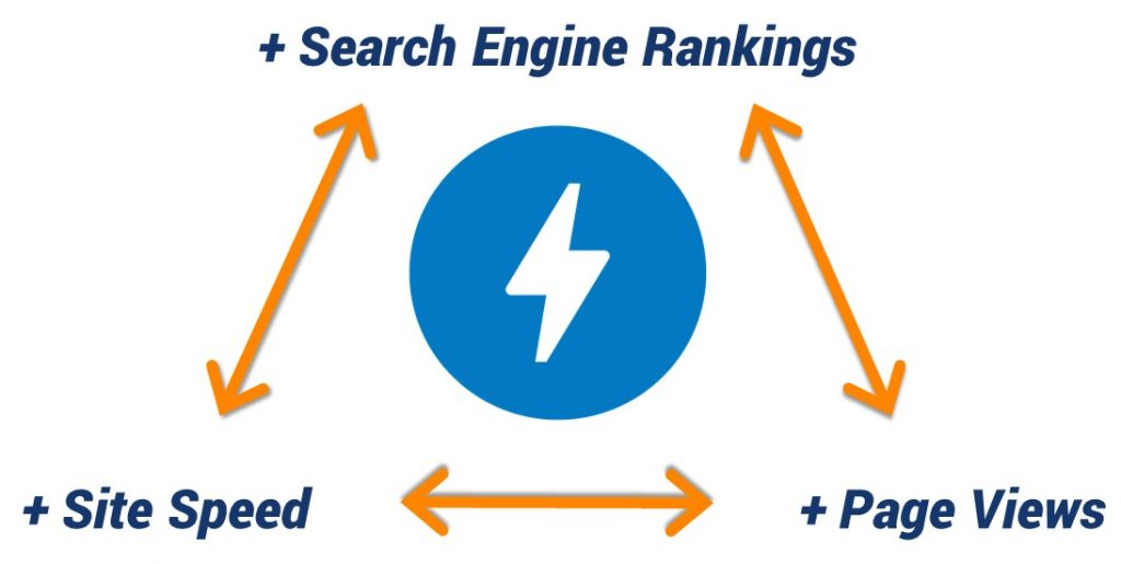 amp, seo, search engine optimization, mobile, rankings, site speed, page views