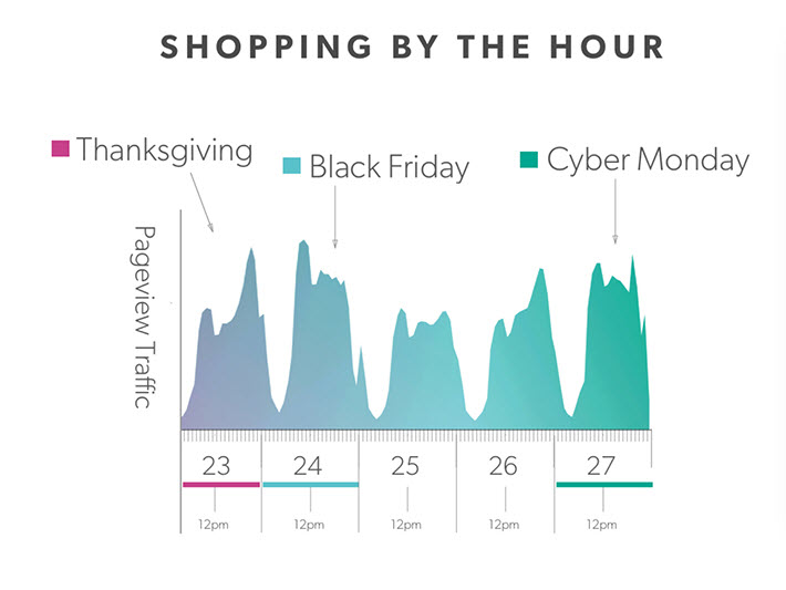 With the bulk of the holiday shopping done online between Thanksgiving and Cyber Monday, e-tailers need to get the timing of their marketing execution nailed perfectly.