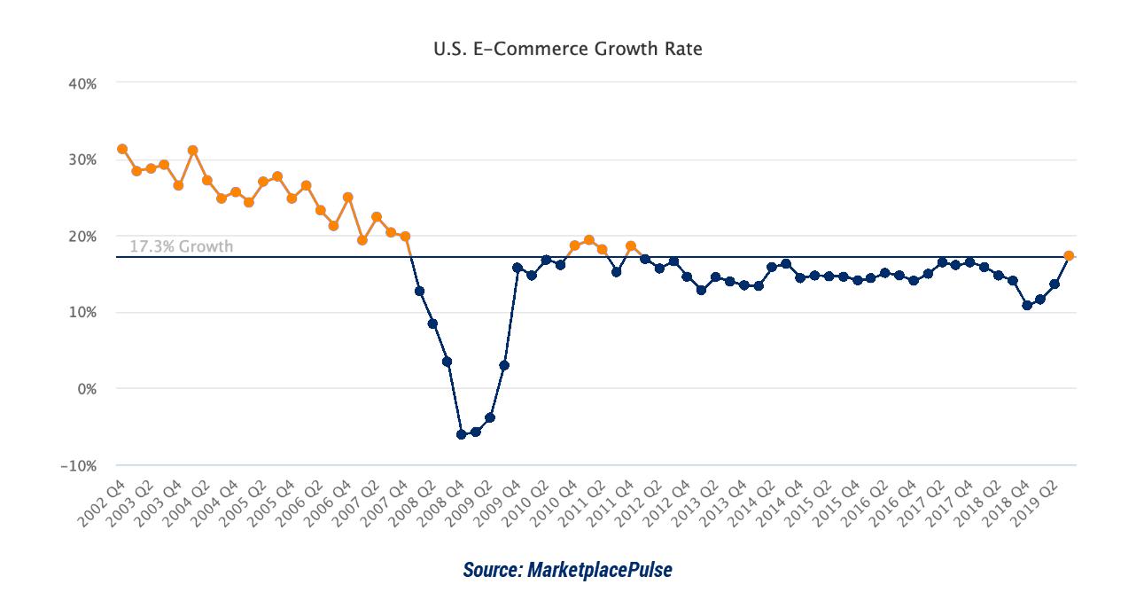 Line Graph Marketplace Pulse multiple marketplaces - Newegg