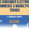 2019 Online marketplaces and e-commerce in the Consumer Electronics space changed drastically in 2019. Read this infographic to see what happened.