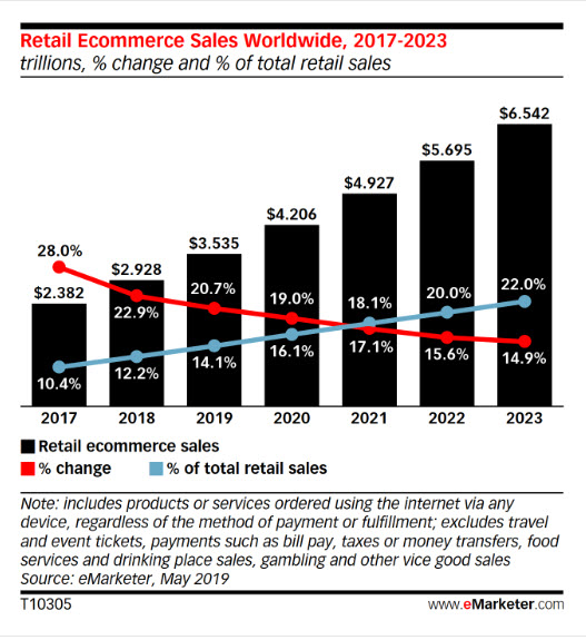 2019 e-commerce continued the trend of consuming more of overall retail, fueled by online marketplaces, however even through 2023 brick-and-mortar stores still make up over 75% of global retail.
