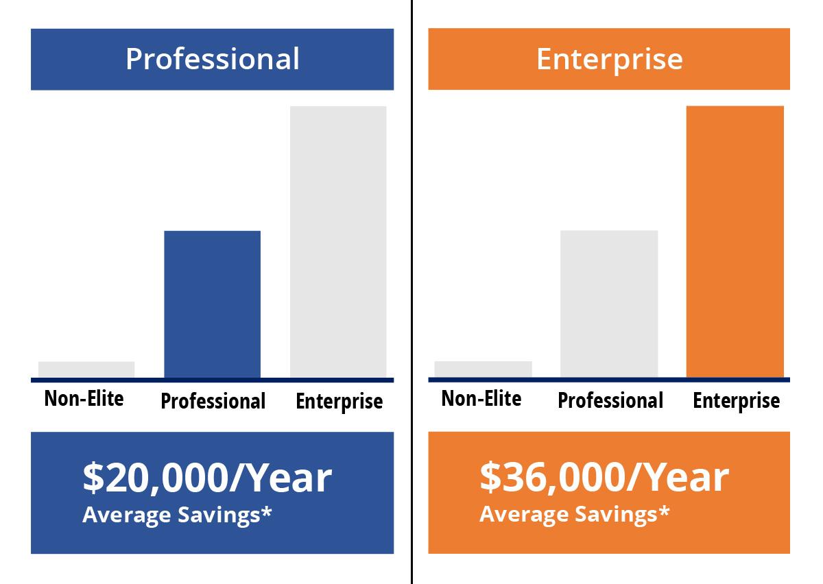 Professional | Enterprise Savings Chart