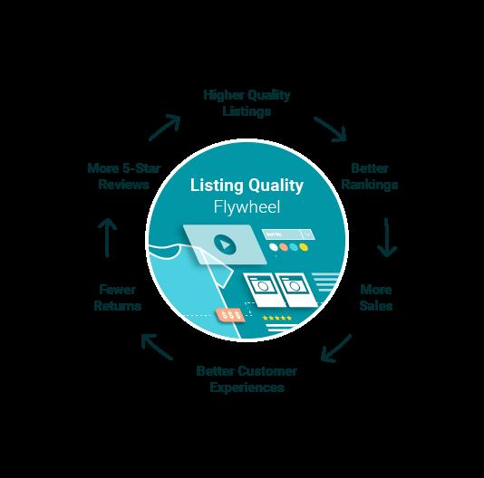 fly wheel of how listings impact e-commerce